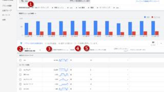 Google広告のキーワードプランナーの「SEO」調査結果画面