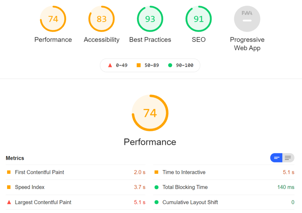 WordPress有料テーマEmanon ProのLighthouse計測結果